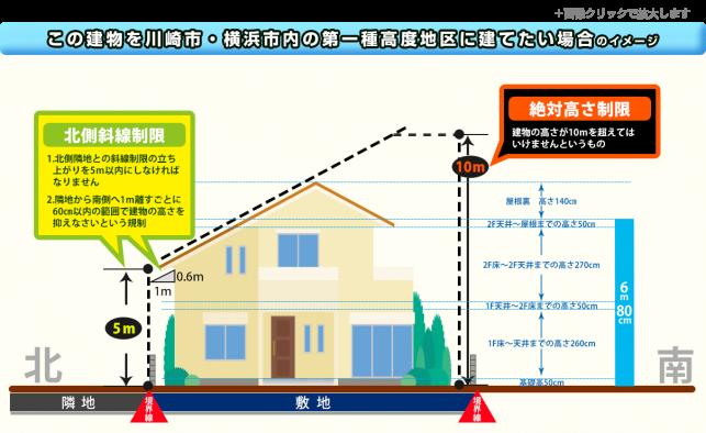 この建物を川崎市・横浜市内の第一種高度地区に建てたい場合のイメージ