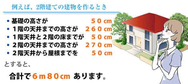 例えば、2階建の建物を作るとき基礎の高さが50㎝ 、1階の天井までの高さが260cm 、1階天井と2階の床までが50cm、2階の天井までの高さが270cm、2階天井から屋根までを50cmとすると、 合計で6m80cmあります。