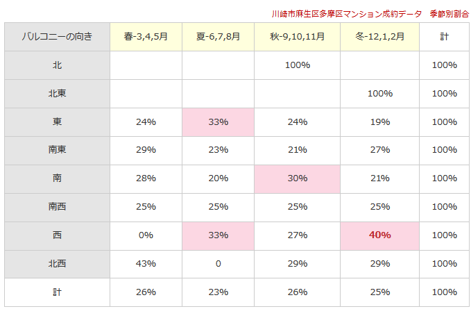 川崎市麻生区多摩区マンション成約データ 季節別割合