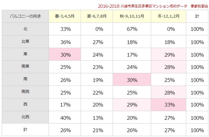 2016-2018川崎市麻生区多摩区マンション成約データ 季節別割合