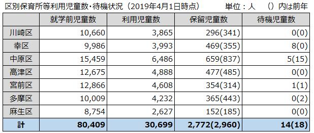 川崎市区別保育所等利用児童数・待機状況